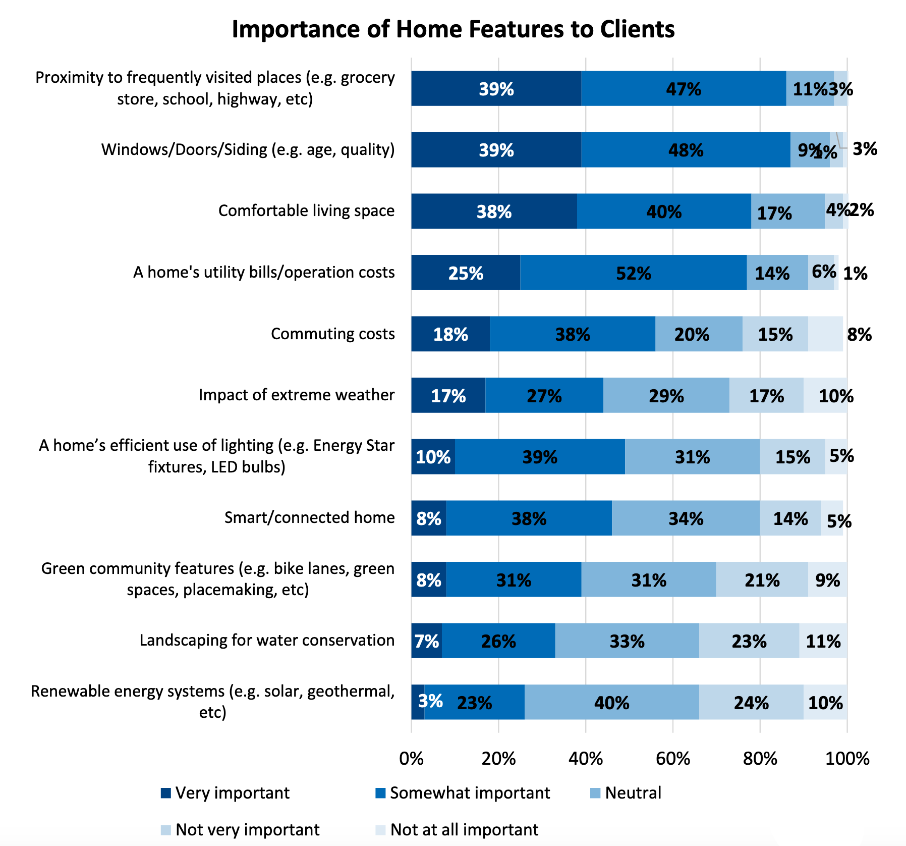 chart showing importance of home features. Click on link to access full report.