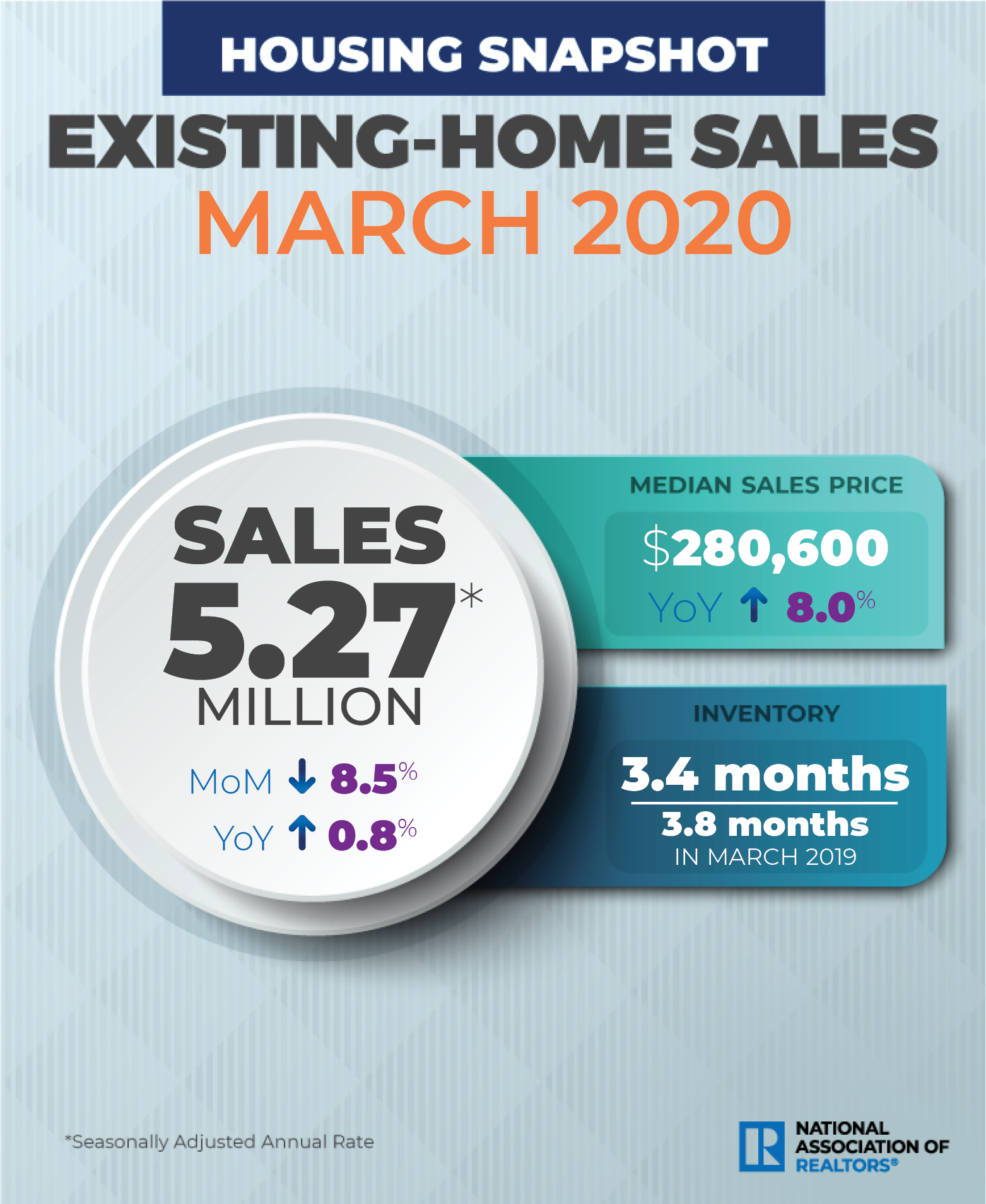 NAR existing home sales March 2020. Visit source link at the end of this article for more information.
