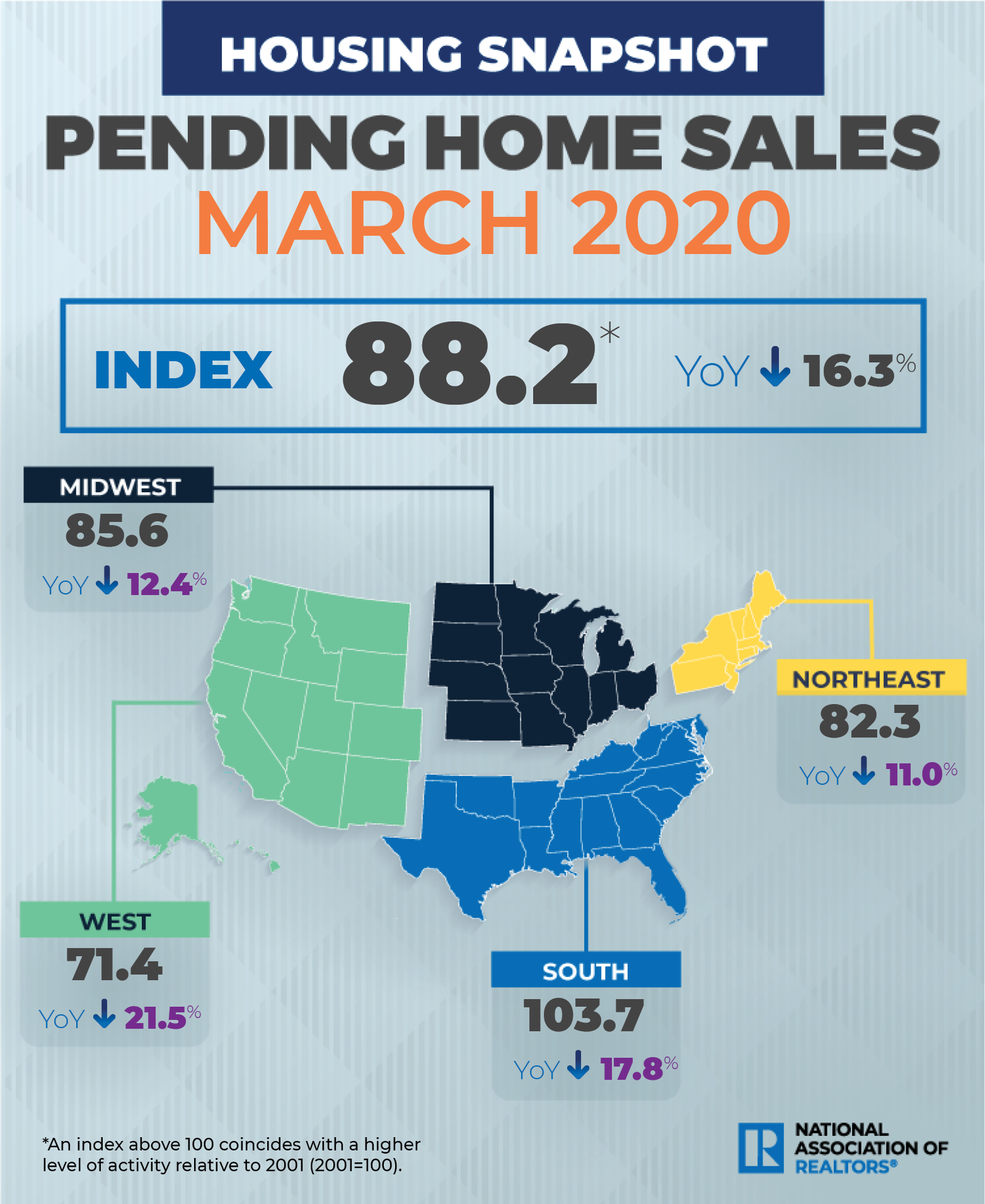 NAR Pending home sales Mar. 2020. Visit source link at the end of this article for more information.