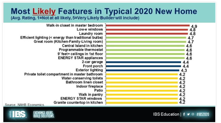 table showing likely features in new homes today. Visit source link at the end of this article for more information.
