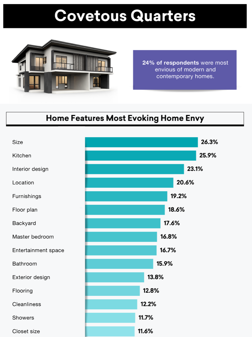 chart showing home features that people envy. Visit source link at the end of this article for more information.