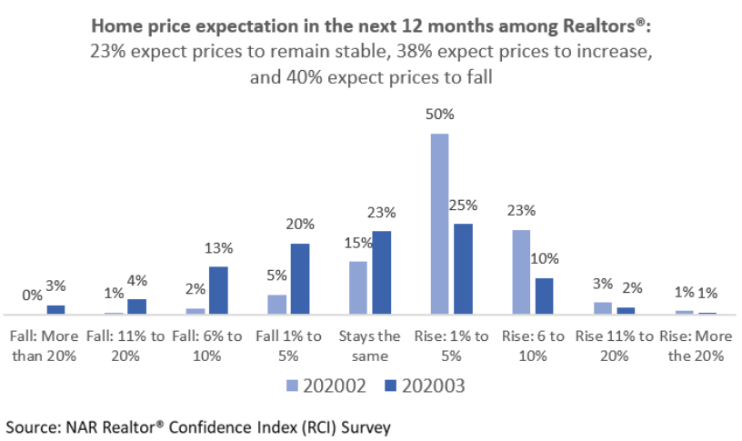 Home price expectations chart. Visit source link at the end of this article for more information.