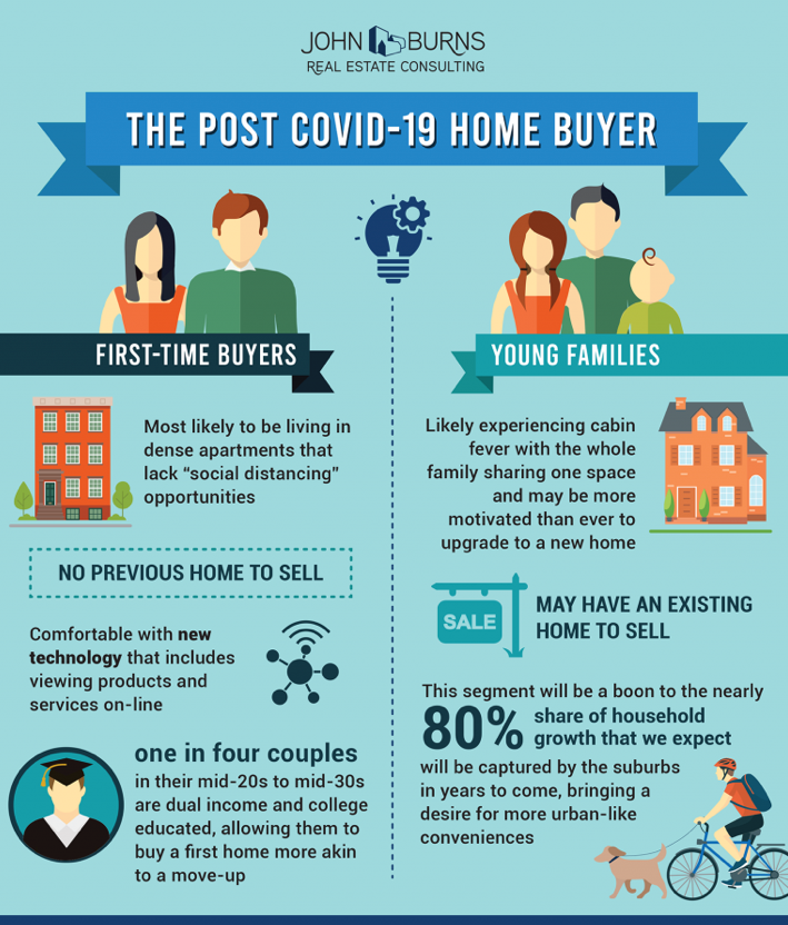 Post Covid homebuyer inforgraphic. Visit source link at the end of this article for more information.