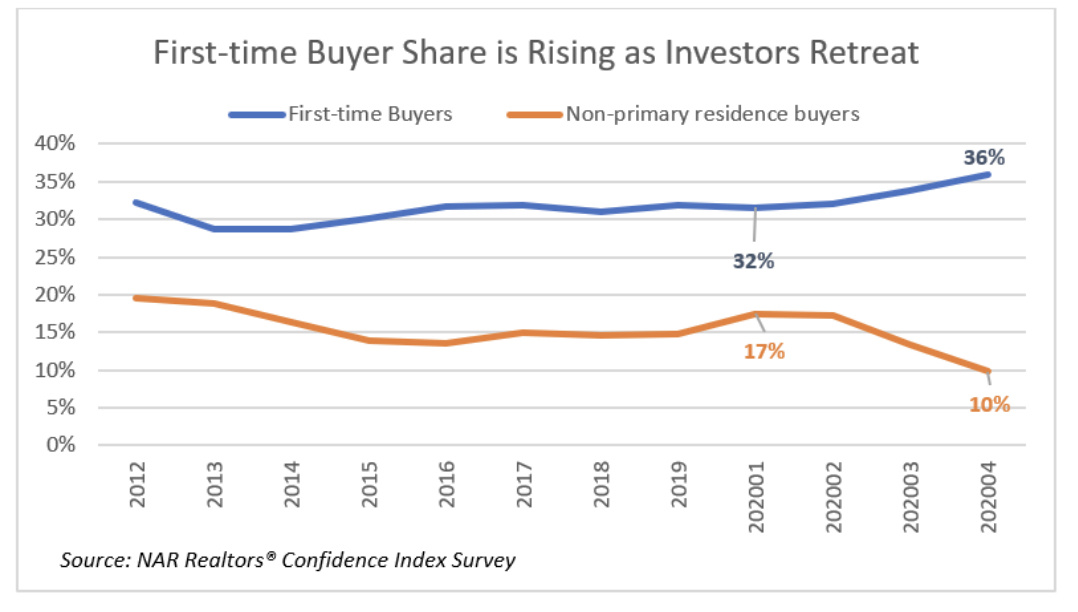 First time buyer vs investor chart. Visit source link at the end of this article for more information.