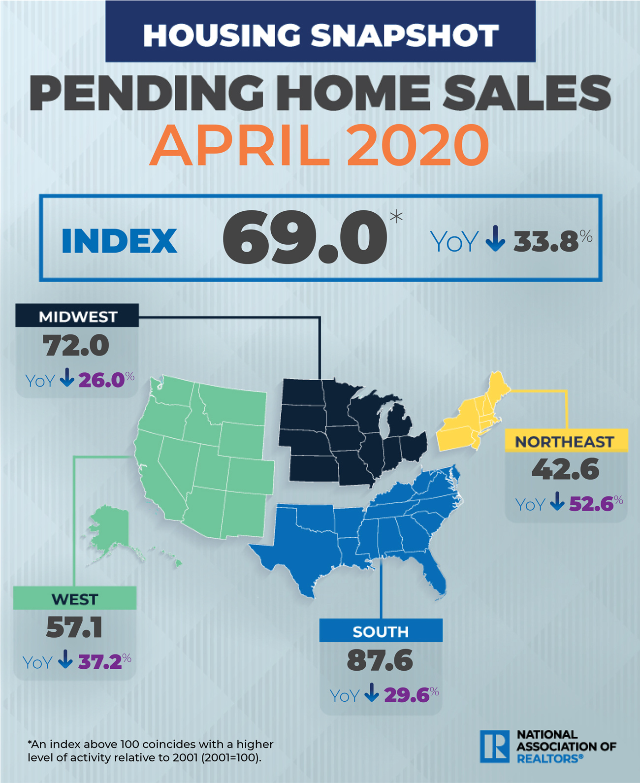 NAR Pending home sales Apr. 2020. Visit source link at the end of this article for more information.