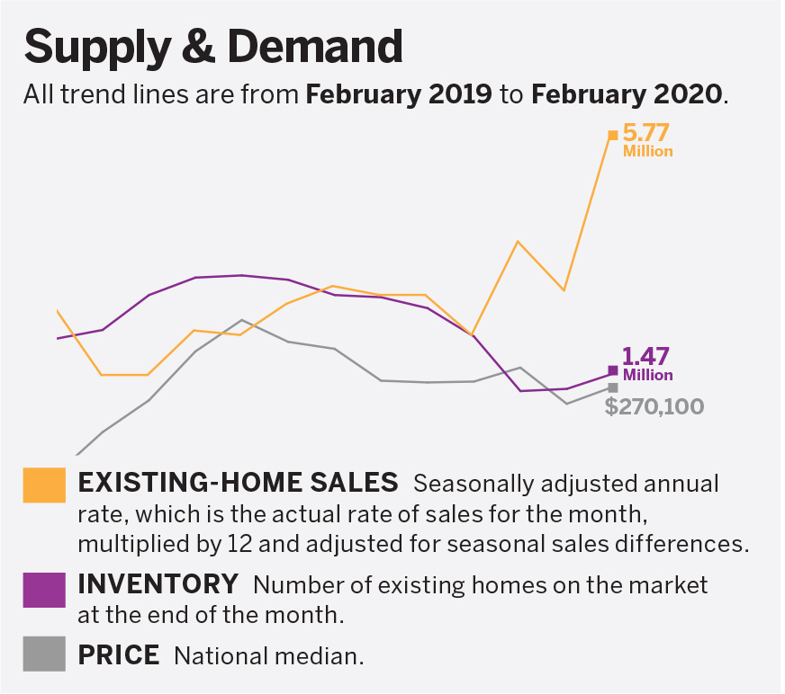 Supply and demand chart. Click to go to research page.
