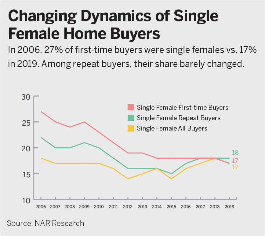 trends in single female home buyers. Click on image to read full blog post and access report.