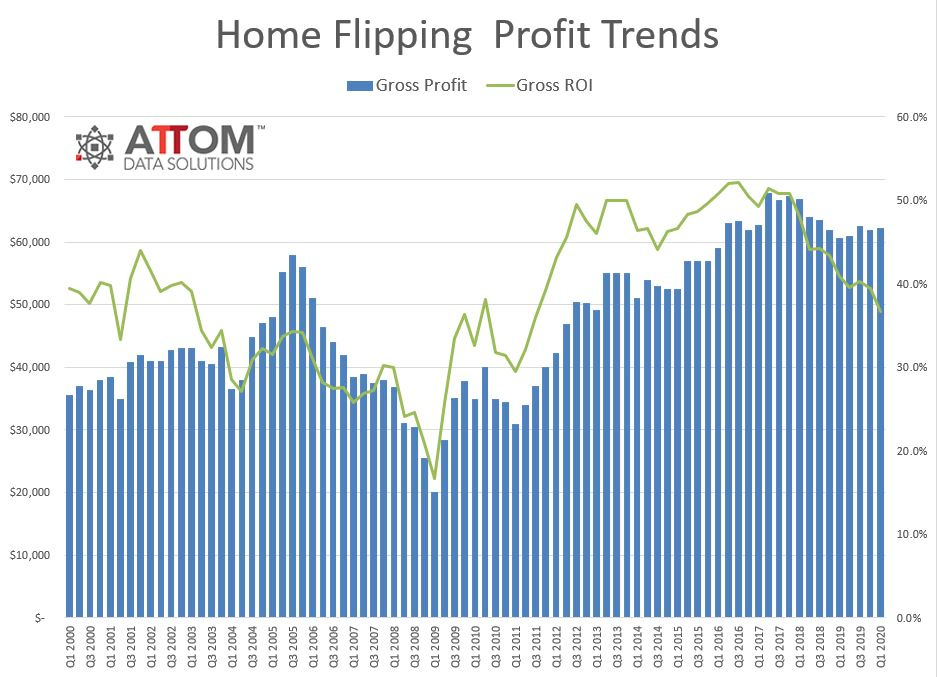 ATTOM flipping chart. Visit source link at the end of this article for more information.