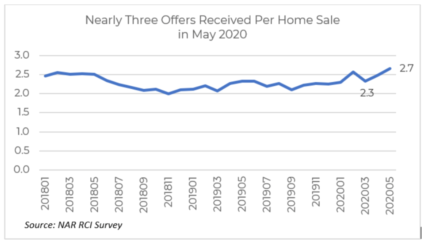 offers per home sale chart. Visit source link at the end of this article for more information.