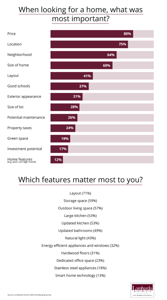 what buyers most want in a home chart. Visit source link at the end of this article for more information.