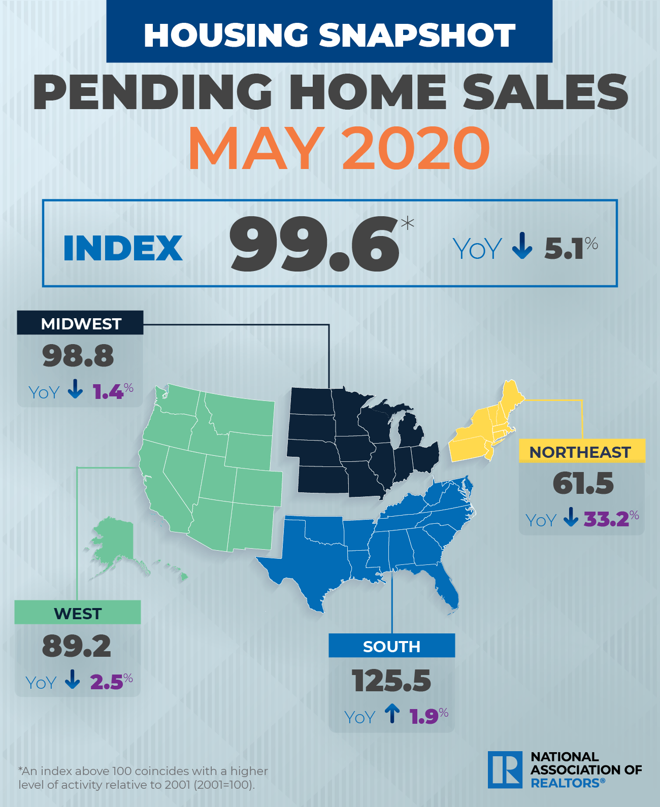 NAR Pending home sales May 2020. Visit source link at the end of this article for more information.