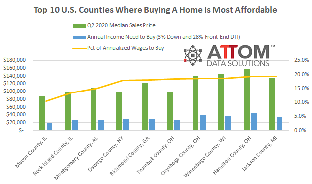 Affordability chart. Visit source link at the end of this article for more information.