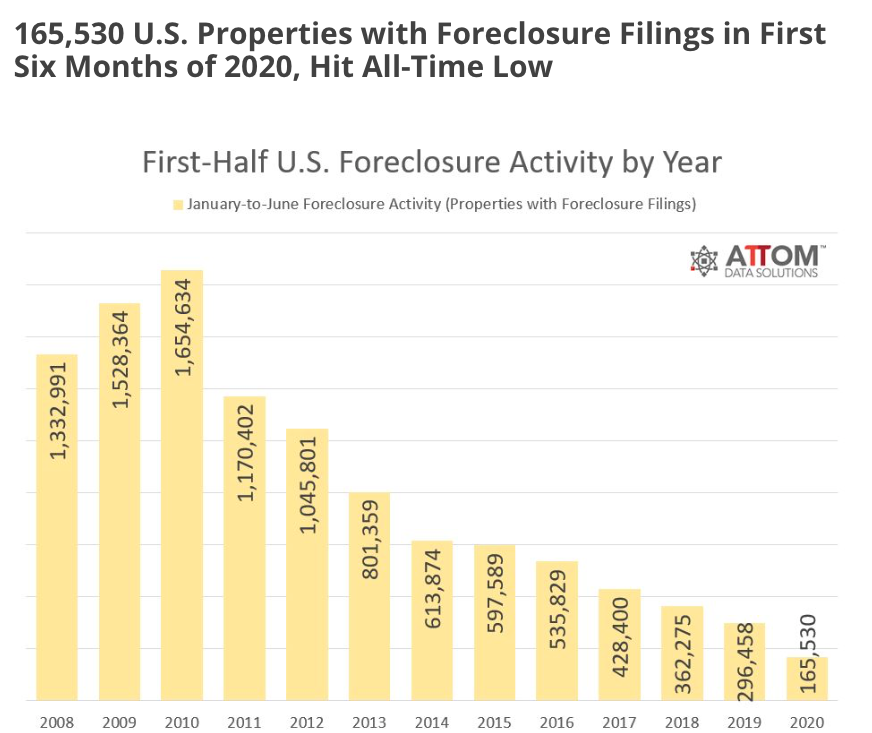 U.S. foreclosure activity chart. Visit source link at the end of this article for more information.