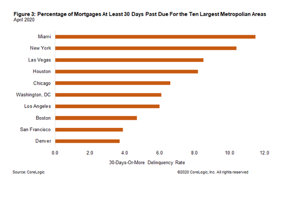 past due mortgage payments chart. Visit source link at the end of this article for more information.