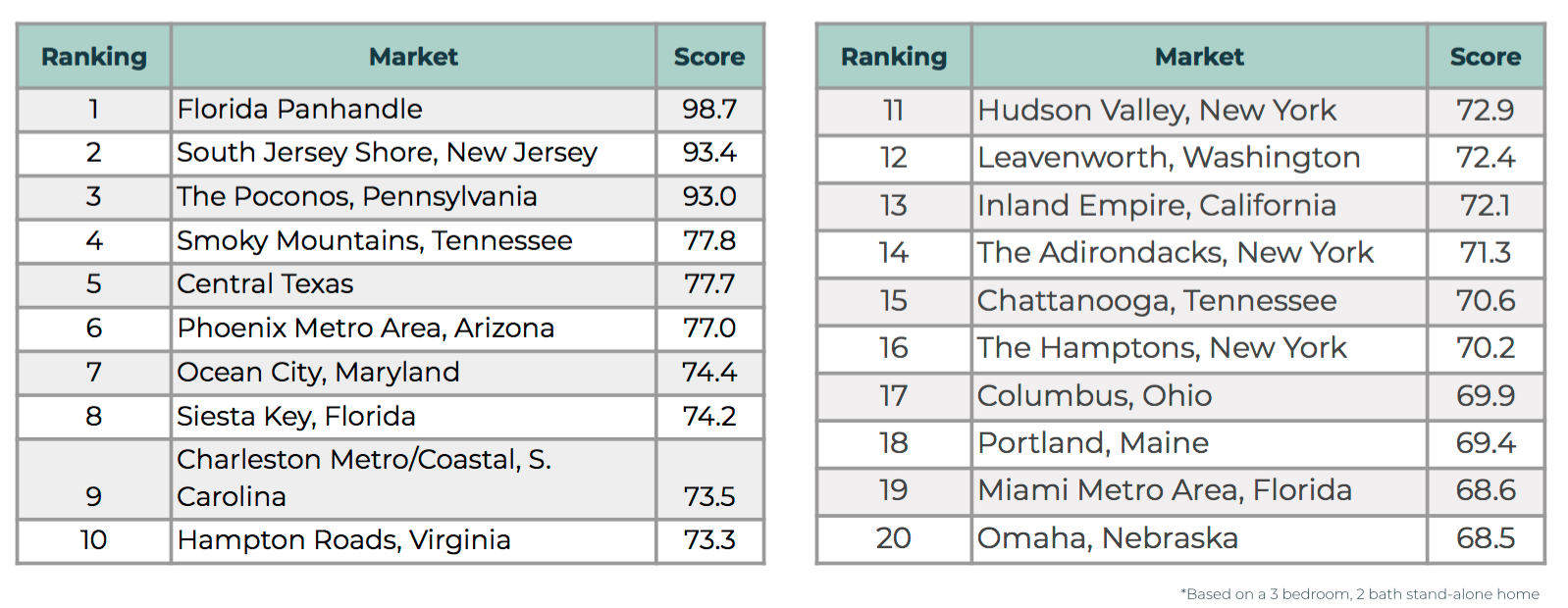 table ranking vacation home locations. Visit source link at the end of this article for more information.