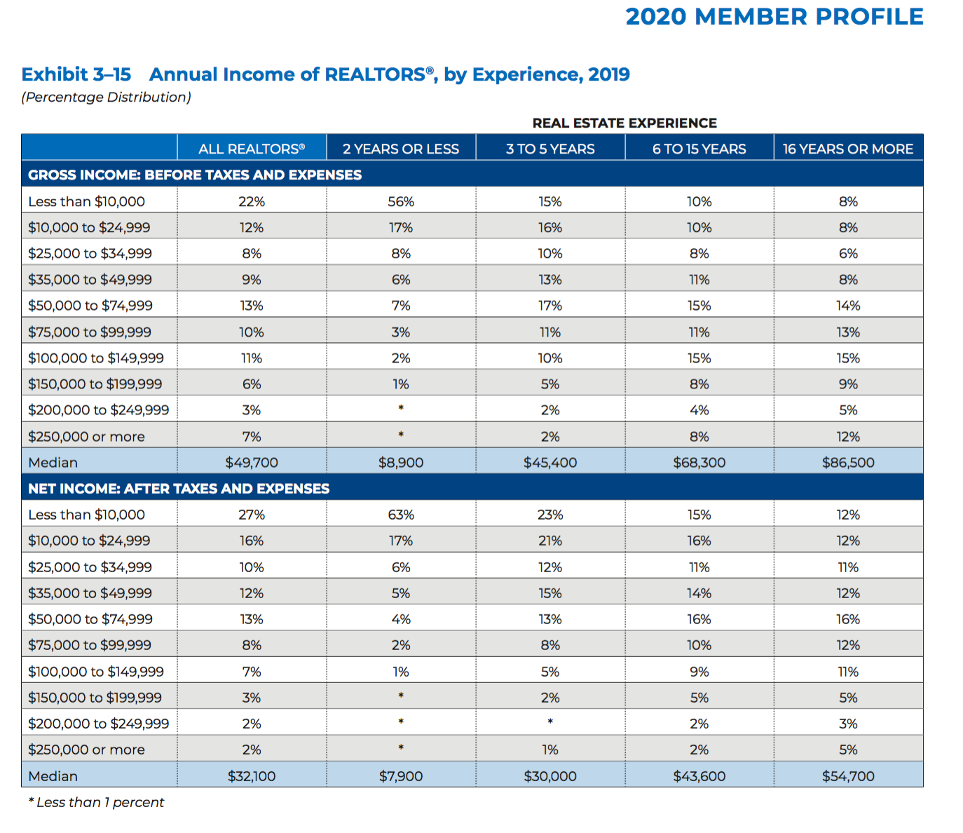 Member income chart. Visit source link at the end of this article for more information.