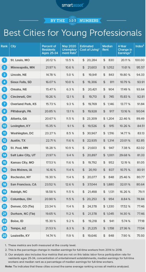 Best cities for young professionals table. Visit source link at the end of this article for more information.