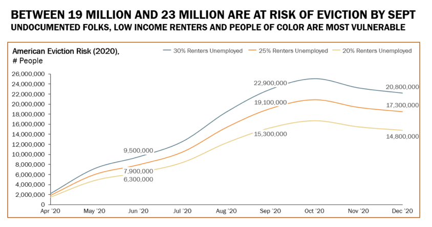 population at eviction risk chart. Visit source link at the end of this article for more information.