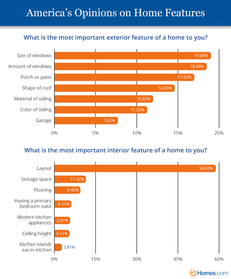 Important home features chart. Visit source link at the end of this article for more information.
