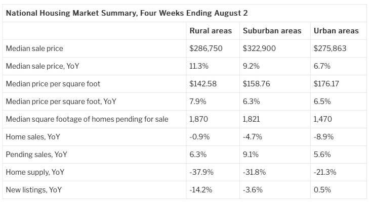 Redfin chart. Visit source link at the end of this article for more information.