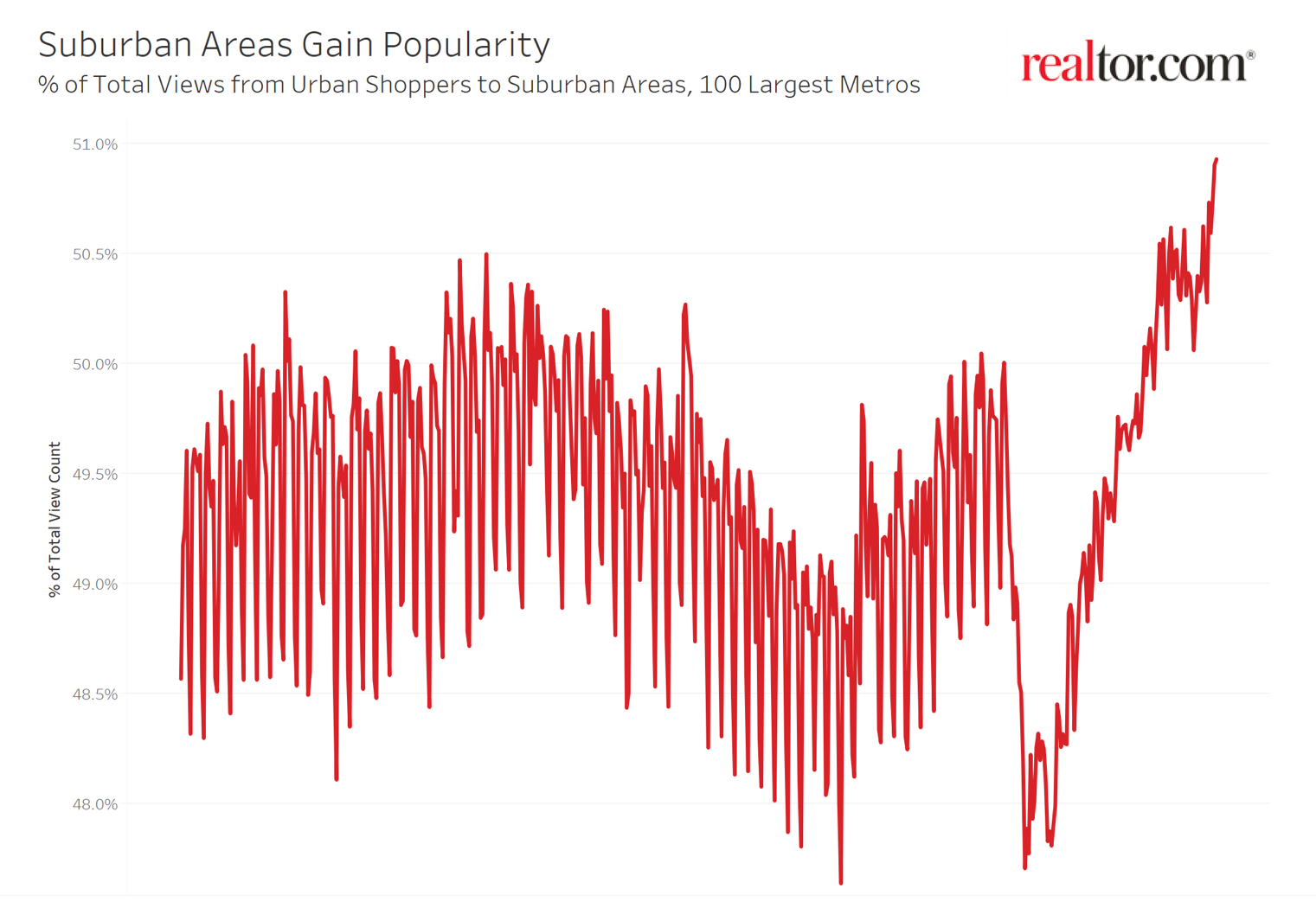 popularity of suburbs chart. Visit source link at the end of this article for more information.