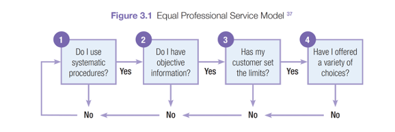 Equal Professional Service Model