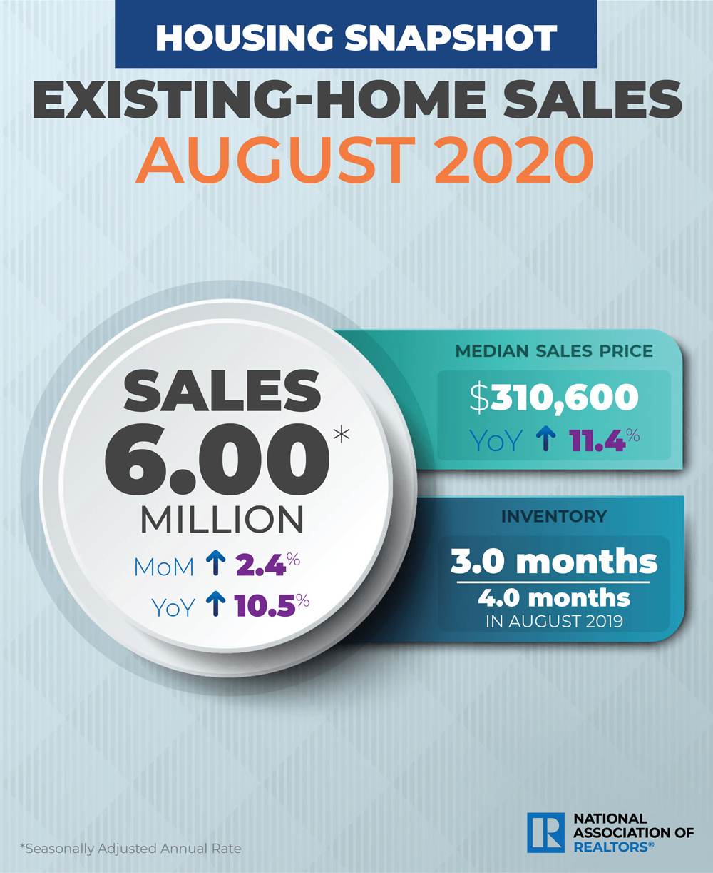 NAR existing home sales August 2020. Visit source link at the end of this article for more information.