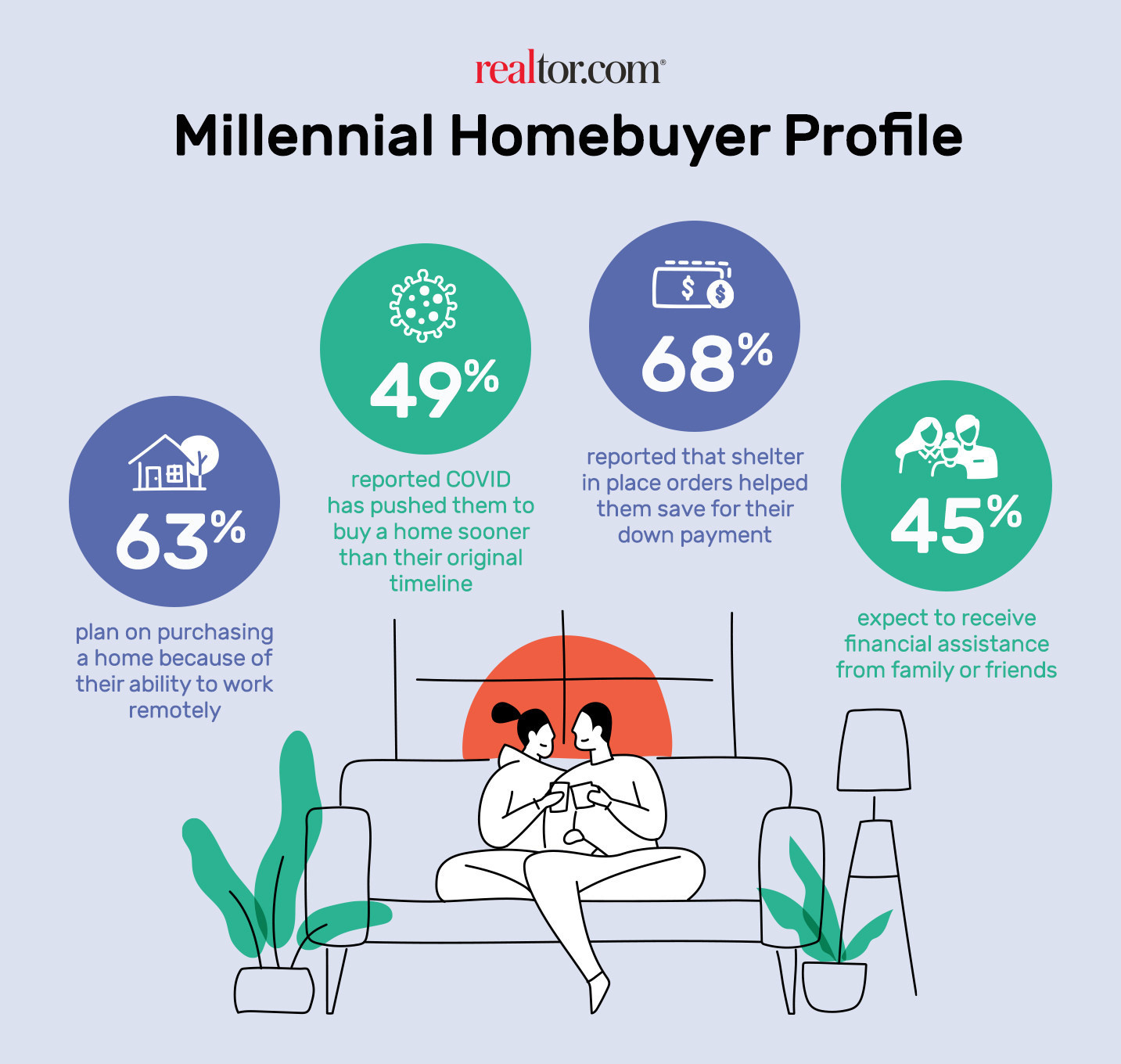 Millennial homebuyer profile infographic. Visit source link at the end of this article for more information.