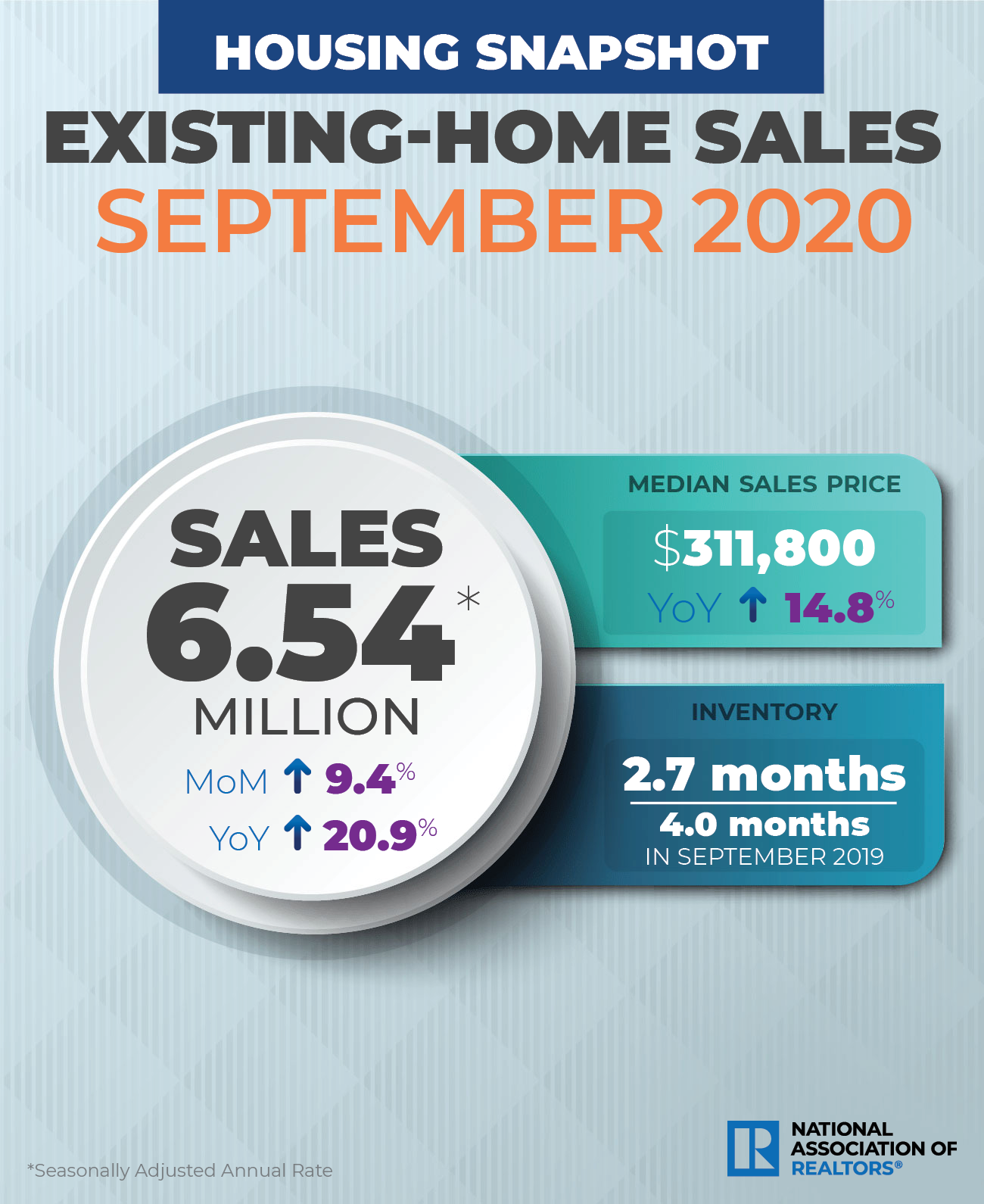 NAR existing home sales September 2020. Visit source link at the end of this article for more information.