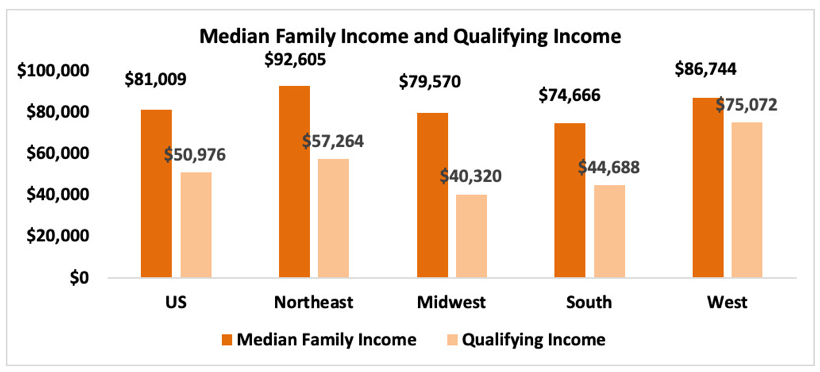 Qualifying vs median income chart. Visit source link at the end of this article for more information.