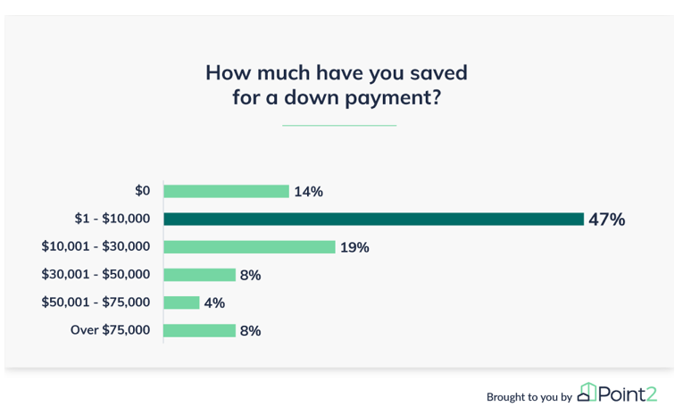 Amount saved chart. Visit source link at the end of this article for more information.