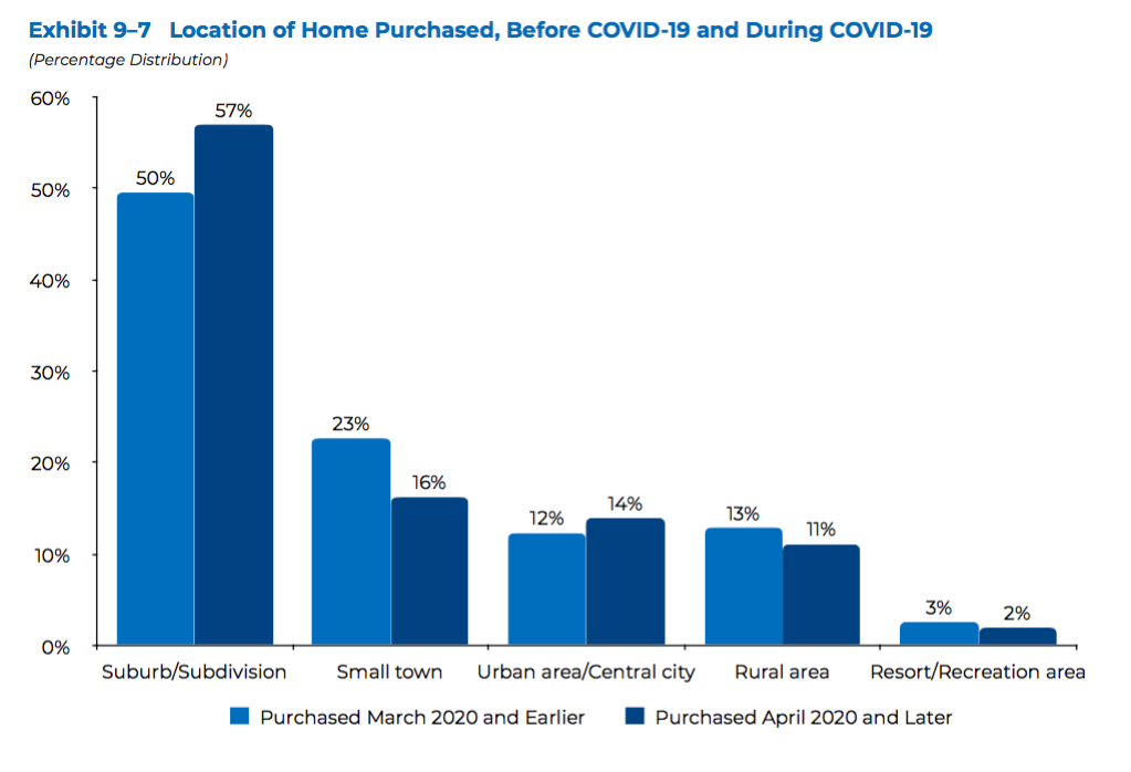 Chart from 2020 Home Buyer Seller Report. Visit source link at the end of this article for more information.