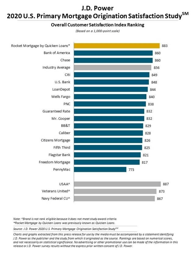 Mortgage satisfaction chart. Visit source link at the end of this article for more information.