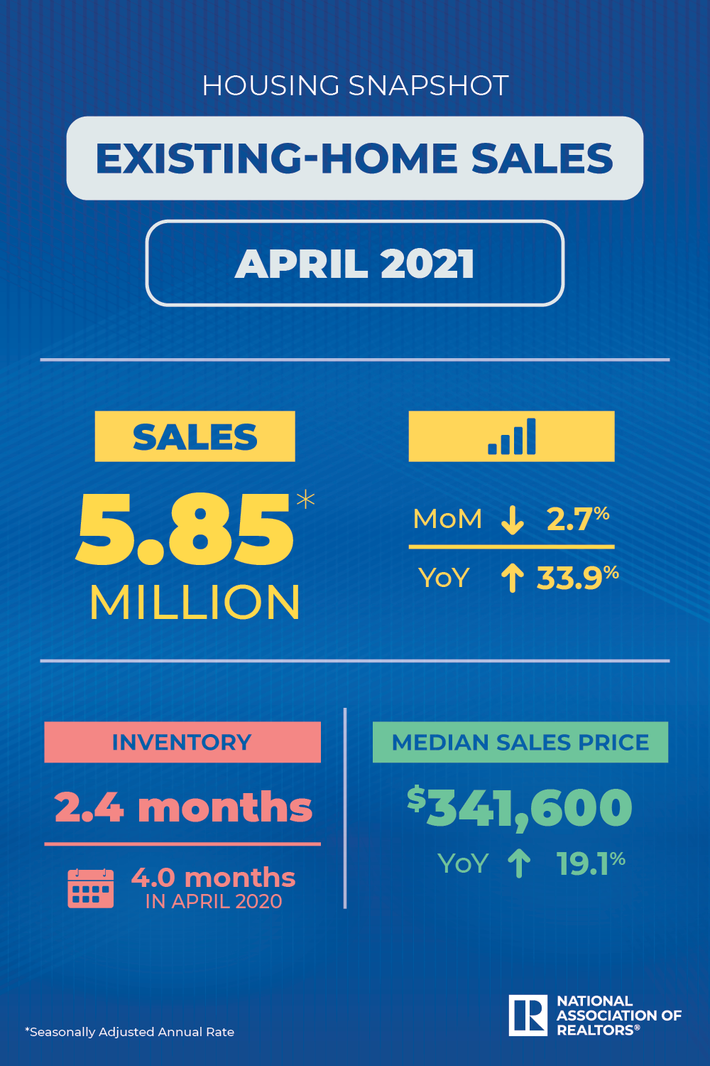 April 2021 Existing Home Sales Infographic