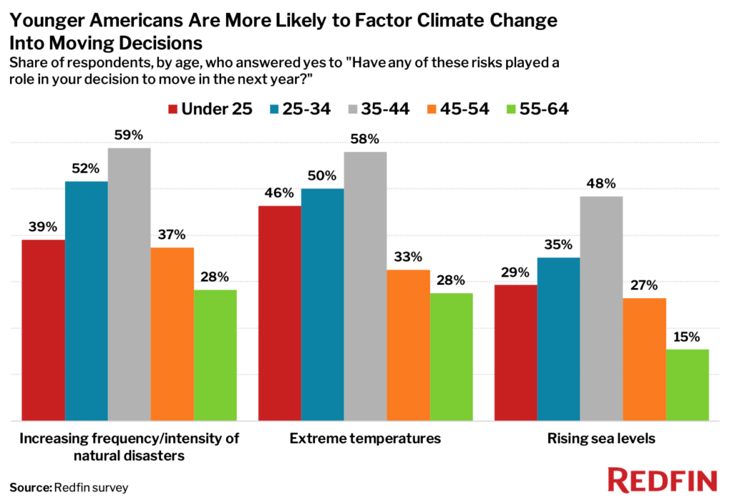 A bar chart showing which ages of younger Americans more likely to factor climate change into moving decisions
