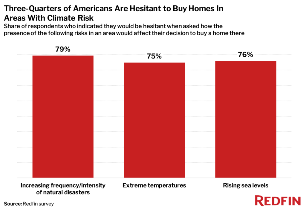 A bar chart showing three-quarters of Americans are hesitant to buy homes in climate-risk areas
