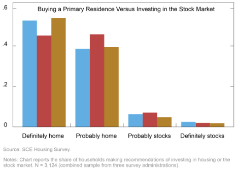 A bar chart of survey responses showing a much larger interest in buying a home versus investing in the stock market