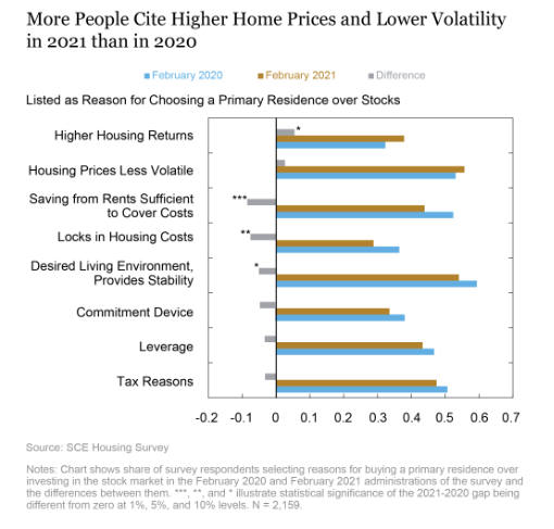 A chart showing the reasons people prefer buying a home instead of investing in the stock market.