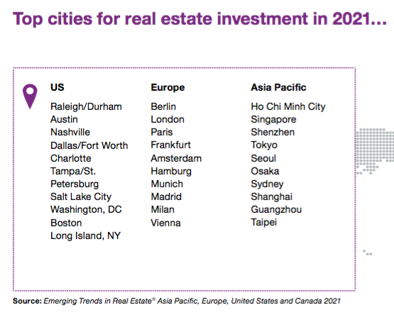 A list of the top cities for real estate investment in 2021.