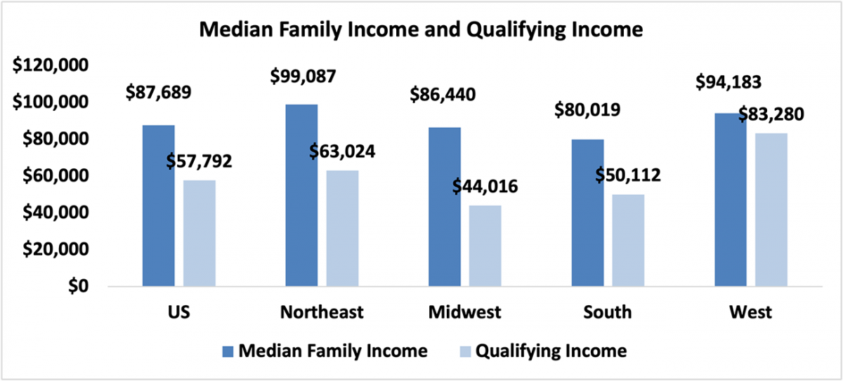 A chart showing the median family income in the four U.S. regions compared to qualifying income