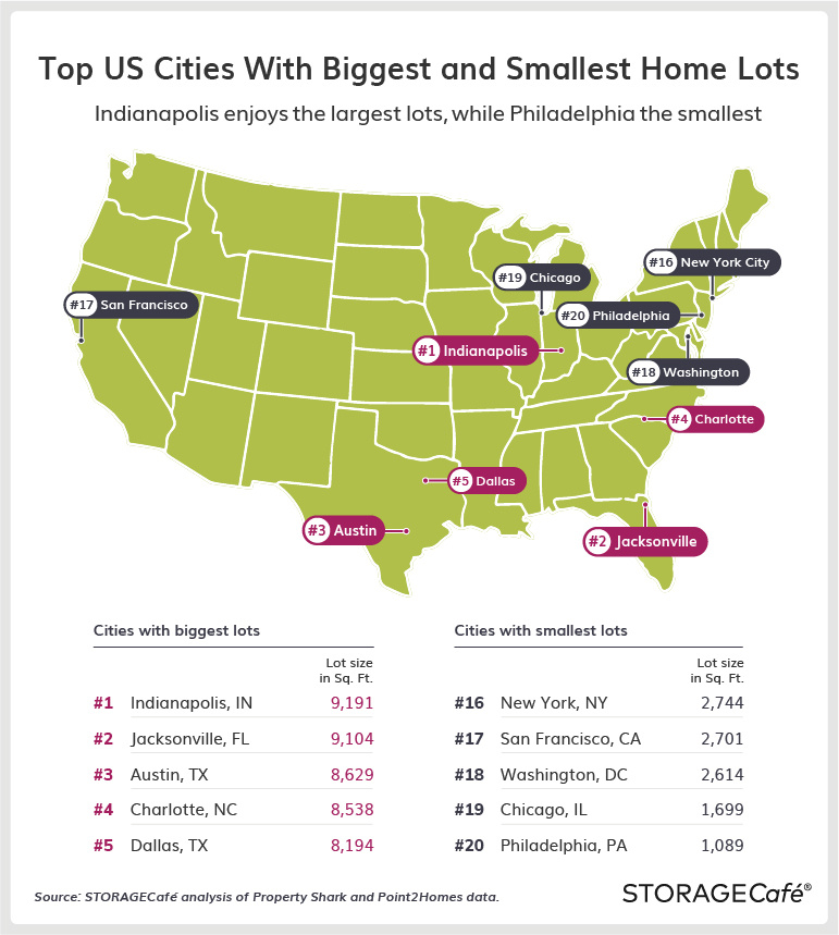 A graphic of the United States showing the cities with the biggest and the smallest house lot sizes.