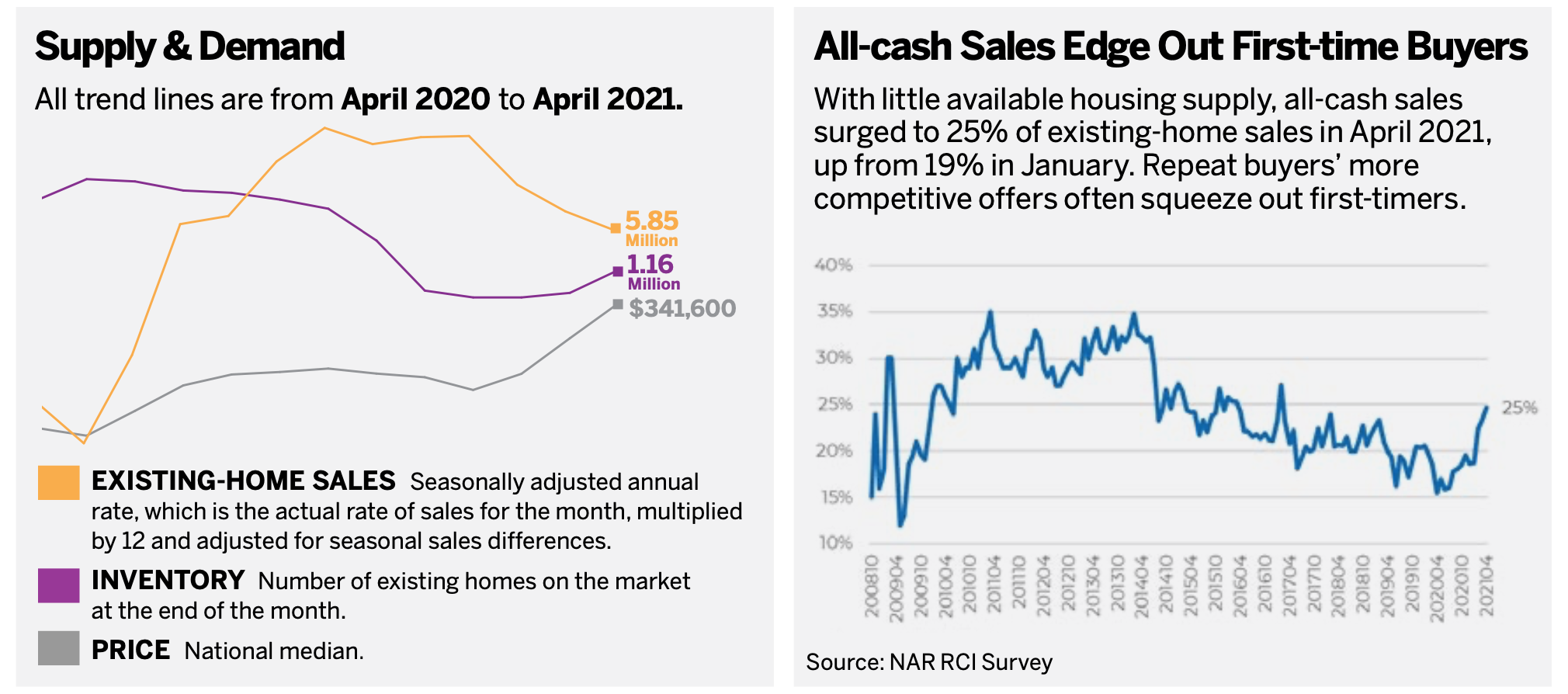 Supply & Demand/All-cash Sales Edge Out First-time Buyers