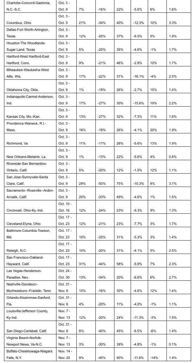 A chart showing the best time to buy in the top 50 largest metro areas (bottom half)