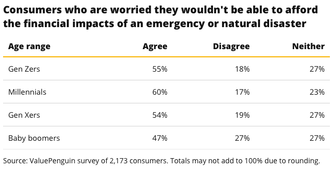 Survey results showing the rate consumers among each generation worry about the financial impacts of natural disasters.