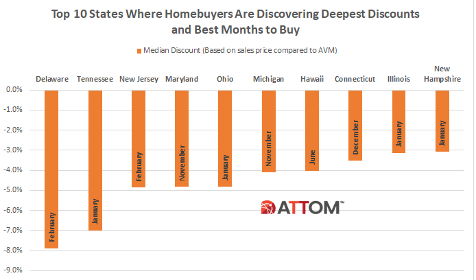 A bar chart showing the top 10 states where would discover the biggest discounts and the best months to take advantage of them..