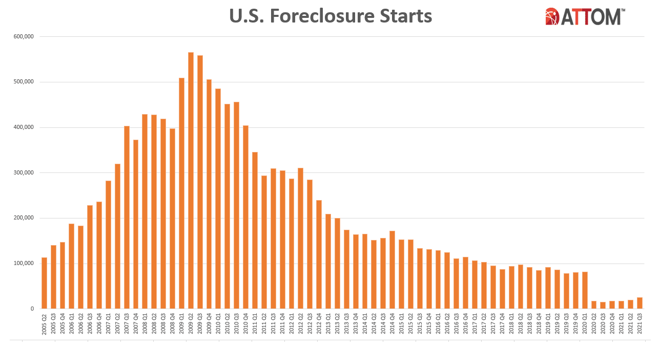 A bar chart timeline showing rates of foreclosure starts from 2005 to the third quarter of 2021