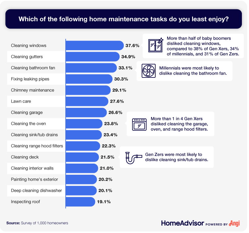 A bar chart listing the home maintenance chores and tasks homeowners most commonly dislike