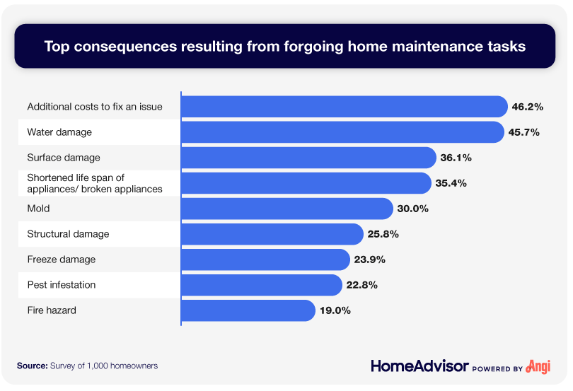 A bar chart showing the top consequences resulting from forgoing home maintenance tasks.