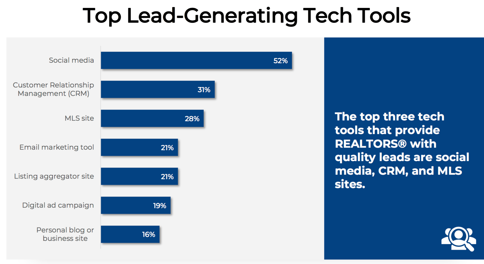 A bar chart showing the top lead-generating tech tools used by REALTORS®