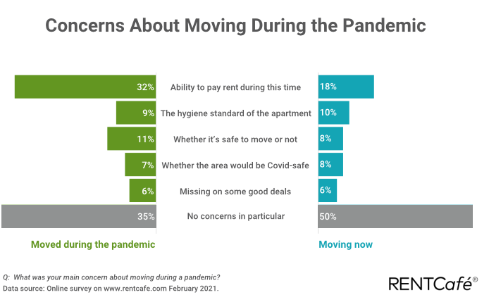 shift in apartment preferences